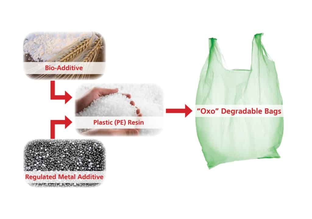 oxo-degradable-1024x717